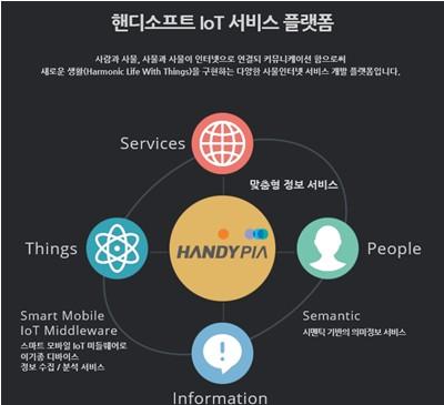 Handypia IoT 플랫폼