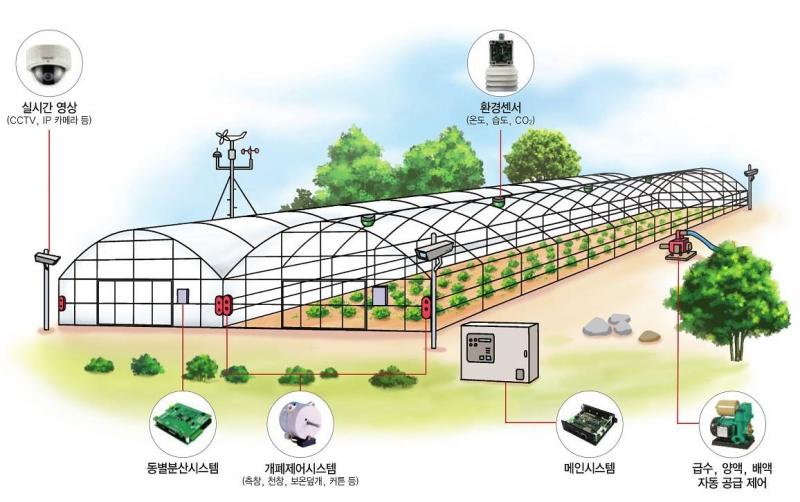 스마트 환경 모니터링 시스템 : 도담x2