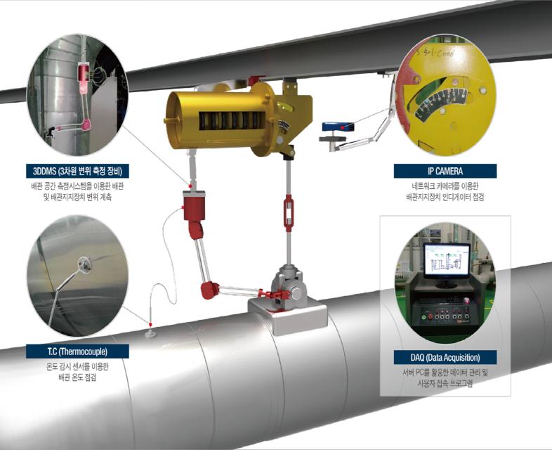 PLUMBER (배관안정화 종합관리시스템)