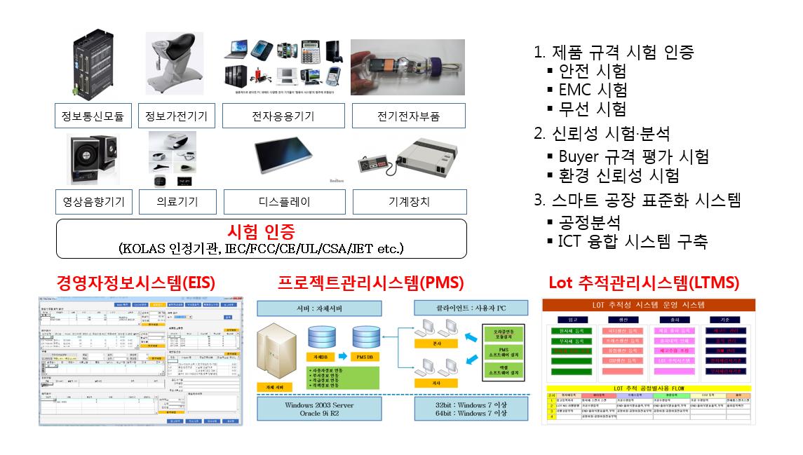 스마트공장표준화시스템 및 제품규격 시험인증
