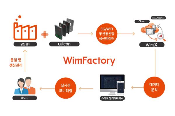 산업데이터 분석을 위한 클라우드, 머신러닝 기반 스마트팩토리 IoT 플랫폼, 윔팩토리(WimFactory)