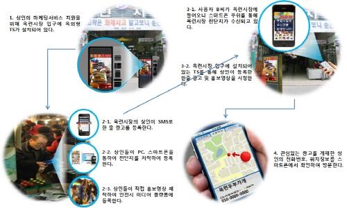 신성장 IT 융합 서비스 56억원 투입 본격 착수