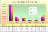 외국인 소유 토지면적 2억 2,692만㎡, 전체 국토의 0.2%