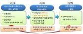 """"""" 내년도 일자리 예산(안), 10조 8천억원 """""""