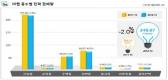 10월 전력판매량, 전년 동월 대비 2.0% 감소