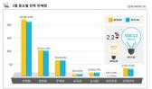 2월 전력 판매량, 전년 동월 대비 2.2% 감소