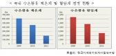 2011년 우리나라 수은 유통량 10.2톤…