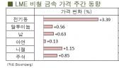 [9월4주차]전기동, 차익매도 물량과 함께 하락 마감(LME Weekly Report)
