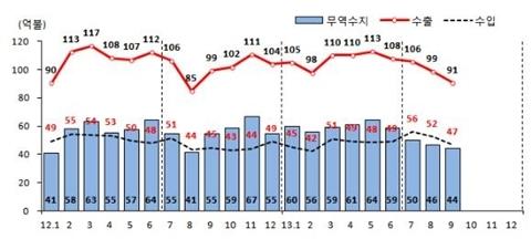 [TRENDS] 내년 일반기계 수출, '회복' 기대