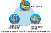 [POLICY]국가 산업통상 4대분야 10대 전략