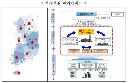 산업부, 中企 오존층 파괴물질 감축 기술지원