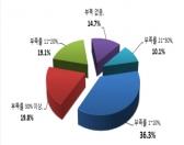 주중(駐中) 한국기업, 인력관리 골머리