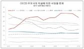 한국 자살률·남성흡연율 OECD 최고