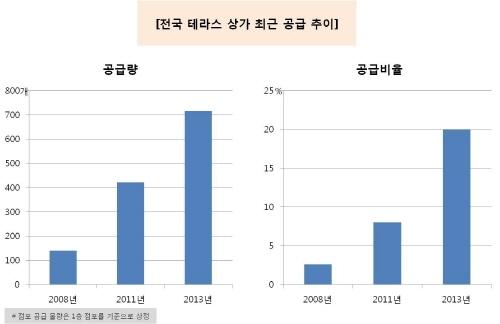 수익률 좋은 테라스 특화 수익형 부동산 '전성시대'