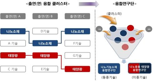 출연(연), 변화와 혁신으로 제2막 '스타트'