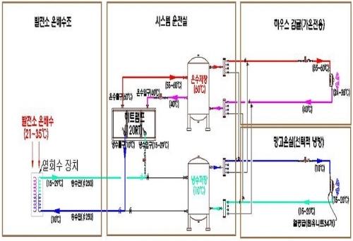 '버려지는 발전소 온배수'활용도 저조