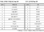 [9월 기계장터] 모바일 앱 리뉴얼 단행, 판매 역시 '탄력'