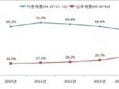 北, 저렴한 중국 인건비 덕 대중국 섬유제품 수출 급증