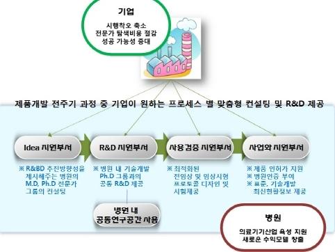 정부, 의료기기 R&BD 지정병원 3곳 150억 원 지원