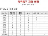 중기청, 4개 지역특구 신규지정·변경