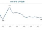 中 성장률 둔화, 국내 영향 여전히 '제한적'