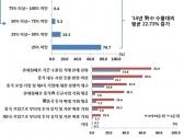 무역업계 열에 일곱 '한·중 FTA 중국시장 진출 도움'