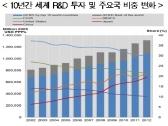 2014 OECD 과학기술 산업 전망 발표