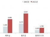 日 서비스산업, 동남아 시장에서 성장판 키우는 중