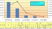3분기 중국인 제주 땅 매입 증가 두드러져
