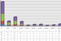 가습기살균제 피해, 재검토 포함 37명 피해 인정