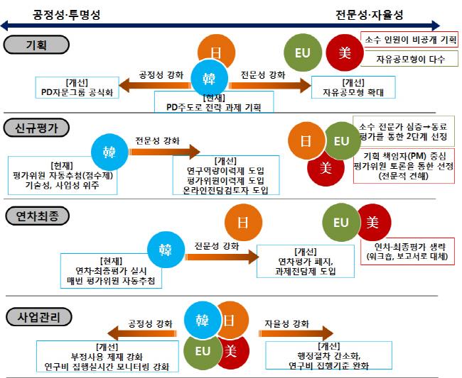 내년 달라지는 산업부 연구개발(R&D) 제도