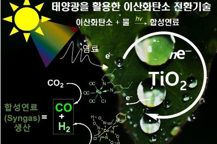 이산화탄소, 합성연료로 바꿔서 활용한다