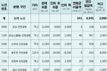 공항버스 요금 '손 댄다' 최대 4천 원 예상