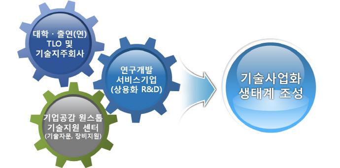 공공기술 기반 사업화로  미래 신시장·일자리 창출