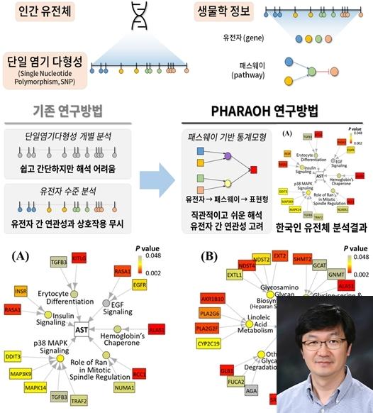 국제적 수준 유전체 빅데이터 분석 방법론 개발