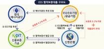 스마트그리드, 신재생, ESS, 스마트공장 등 실증연구 투자 집중