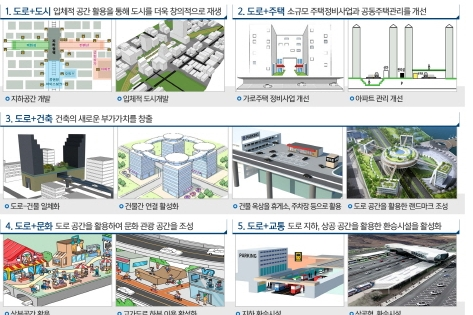 정부, 도로 상공·지하 공간 개발 본격화