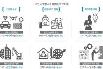 국토교통 R&D 4천738억 원 투자 4차 산업혁명 대비
