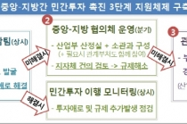 조선밀집지역, 15조 원 민간 투자 프로젝트 가동