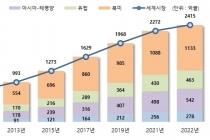 국내이러닝 산업 지난 10년간 꾸준히 성장