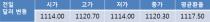 전일환율 0.2원 상승한 1, 120.3원으로 마감…