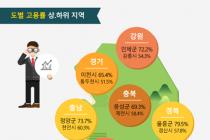 [인포그래픽뉴스] 취업자 전년동기대비 32만여 명 증가
