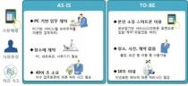 조달청, 생체인증기술 이용 입찰서비스 본격화