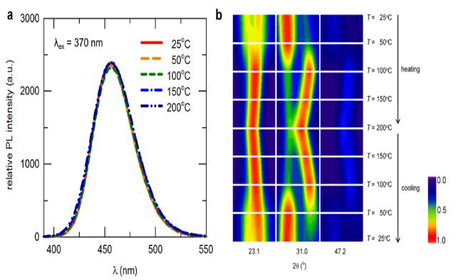 [Technical News]높은 온도에도 빛이 줄지 않는 LED형광체 최초 개발 - 다아라매거진 기술뉴스