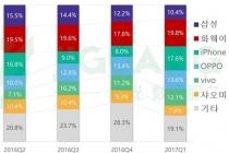 중국인 삼성 충성도 곤두박질, 아이폰 반등