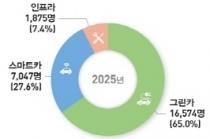 2025년까지 미래형자동차 분야 2만 5천여 명 산업기술인력 필요