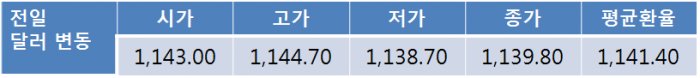 프랑스 대선 앞두고 오늘환율 1,130원대 후반 등락 전망