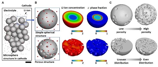 [Technical News]리튬이온 전지 성능, 균일한 구멍(공극)이 결정한다 - 다아라매거진 기술뉴스