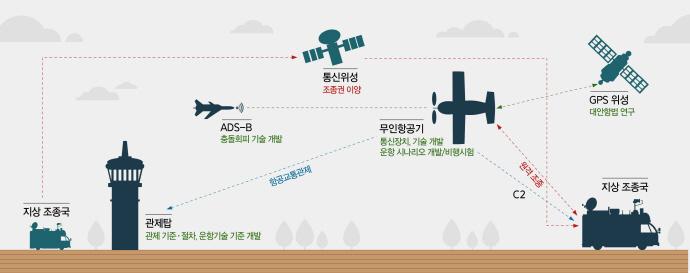 민간공역 내 무인항공기 통합운용, 초석 다진다