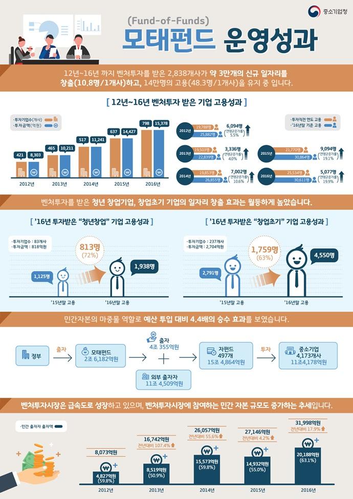 중기청 투자 받은 창업·벤처기업, 고용률 증가